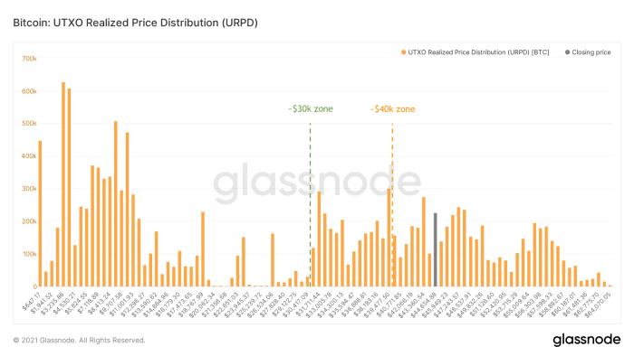Figure 11: Bitcoin's Unrealized Transaction Output (UTXO) Realized Distribution (URPD) (source)