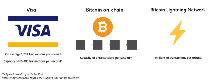 Visa Transactions per Second vs. Bitcoin on-chain Transactions per Second vs. Lightning Network. Source: Visa and Arcane Research.