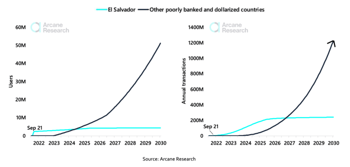 A possible scenario for Lightning usage from household expenditure and remittance payments in other poorly banked and dollarized countries until 2030.