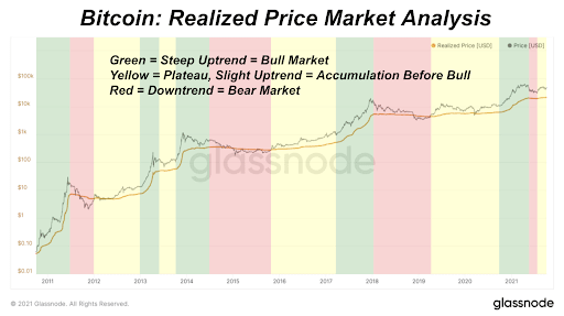 Bitcoin's realized market capitalization, a measure of the average cost basis for all bitcoin on the network, has broken its all-time high and hit $400 billion.