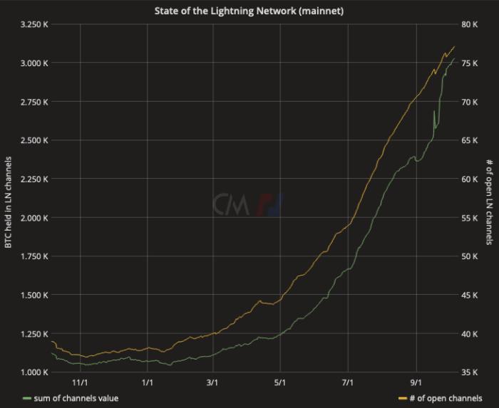 Lightning Network har nu 77 097 öppna kanaler som tillsammans rymmer 3023,87 bitcoin.  Källa: txstats.com