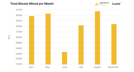 Bitcoin mining data from this latest quarter proves that the industry is going through a renaissance sparked by Chinese sanctions.