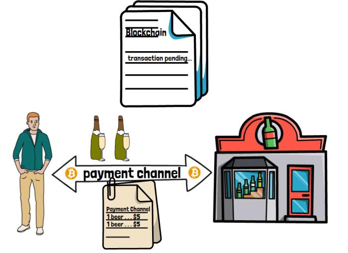 En Lightning Network -betalningskanal