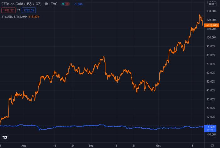 En tres meses, el oro se ha depreciado, mientras que Bitcoin se ha más que duplicado.  Fuente: TradingView.