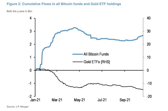 Preocupados por la inflación, los inversores se están alejando del oro y se están acercando al bitcoin.  Fuente: Bloomberg.
