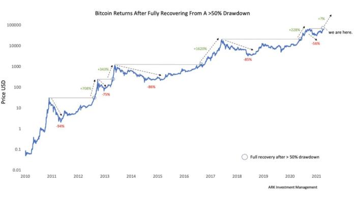 El precio de Bitcoin se está recuperando de una caída del precio del 56% después de un rebote del 228%.  Históricamente, lo que viene después es otro rebote masivo
