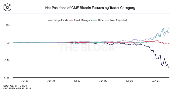 Net positions of CME bitcoin futures by trader category. Source.