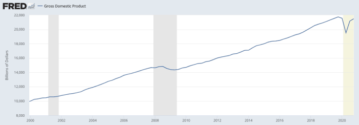 Gross domestic product: +115% since 2000