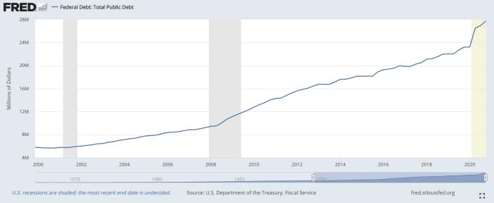 Federal debt: +380% since 2000