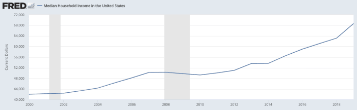 Median household income: +63% since 2000