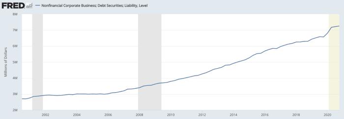Corporate debt: +166% since 2000
