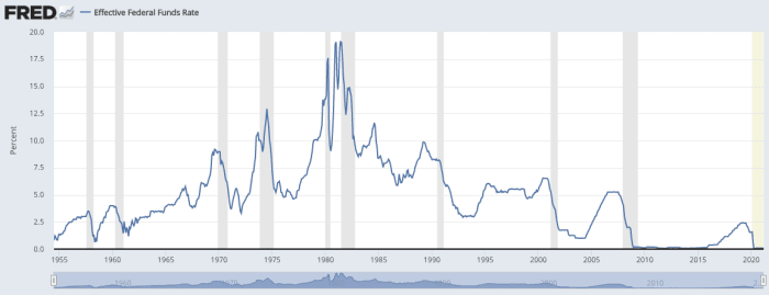 Effective Federal Funds Rate, 1955–2021