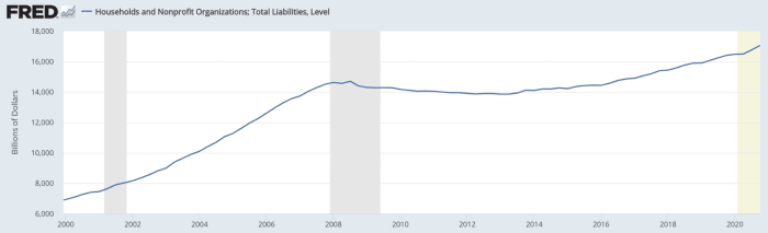 Total liabilities, households and nonprofit organizations: +146% since 2000