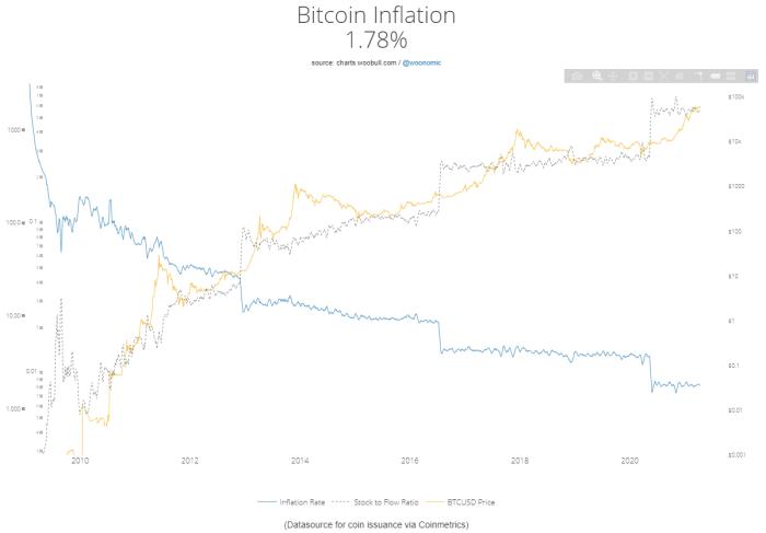 Image viahttp://charts.woobull.com/bitcoin-inflation/