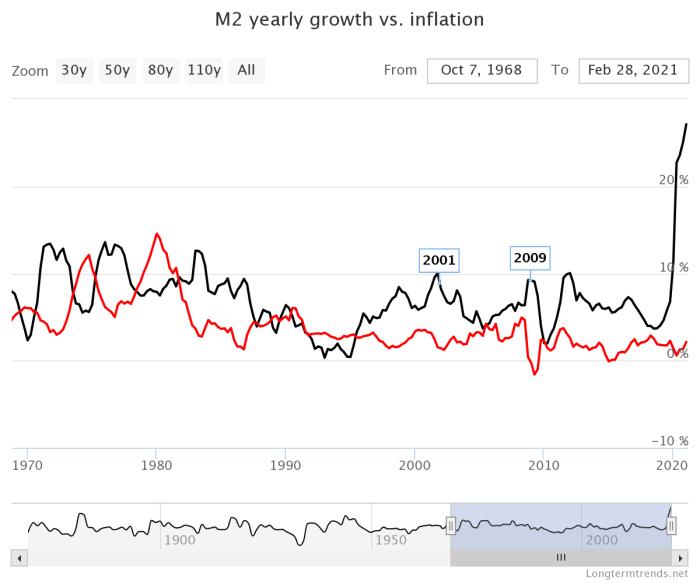 Image via https://www.longtermtrends.net/m2-money-supply-vs-inflation/