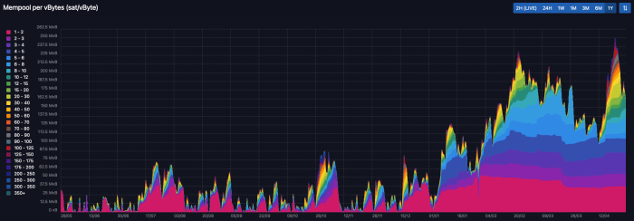 dilution proof bitcoin mempool size chart