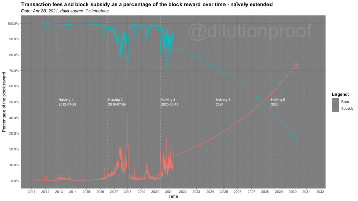 When transaction fees overtake the block subsidy as the primary source of miner revenue, the effect of the halvings on bitcoin's four-year market cycle can be expected to decay.
