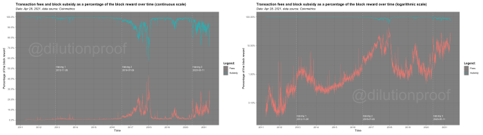 Transaction fees and block subsidy as a percentage of the block reward over time on a continuous (left) and logarithmic scale (right).