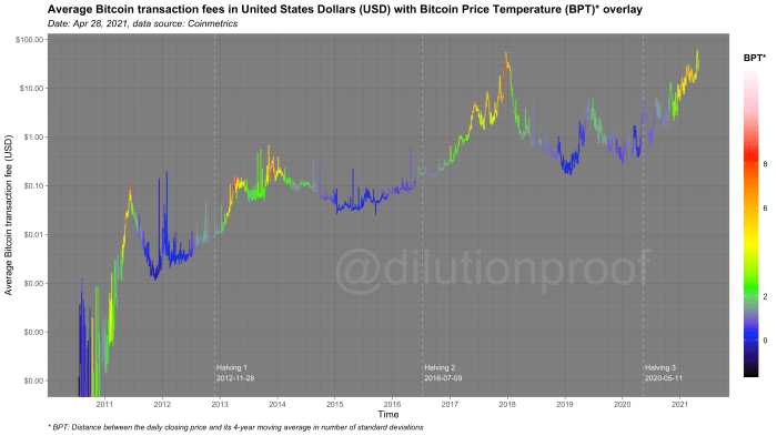 Figure 10: The average bitcoin transaction fees in United States dollars (USD), overlaid with the Bitcoin Price Temperature (BPT).