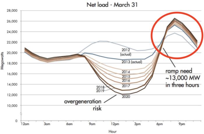 nrel energy consumption level 39 duck curve