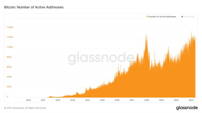 7 primal elements glassnode number of active addresses chart