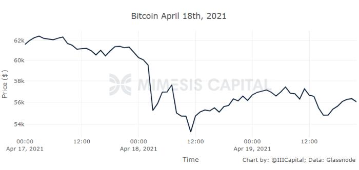 mimesis capital april 18th chart