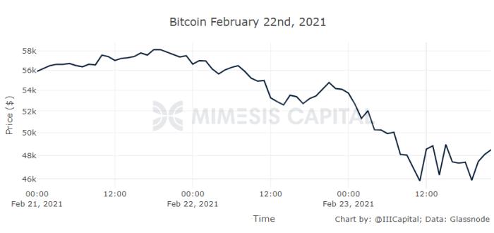 mimesis capital february 22nd price chart
