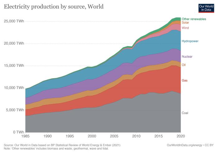 electricity production by source, world environmental impact