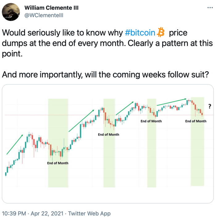 william clemente tweet price action