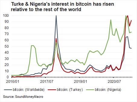turke and nigeria interest in btc