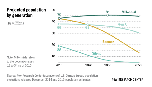 projected population by generation pew