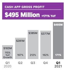 Square Buys 3,318 BTC, Nets $3.51 Billion