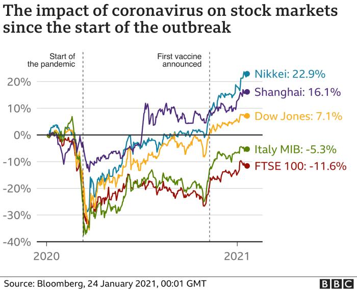 the impact of coronavirus on stock markets