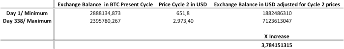 Table 2. Present Cycle Statistics Adjusted for Cycle 2 Prices. BTC Balance on exchanges (Source: Glassnode), BTC price in USD (Source: Investing.com)