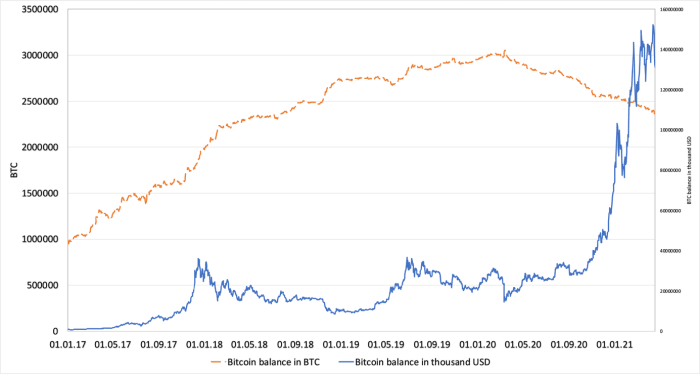 Figure 2. Bitcoin balance on exchanges in BTC and in USD January 1, 2017–April 19, 2021. BTC Balance on exchanges (Source: Glassnode), BTC price in USD (Source: Investing.com)