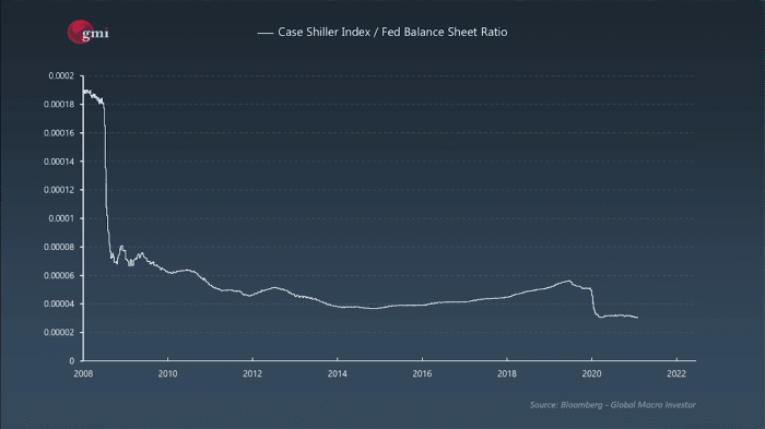 Chart 4: Home prices in the US (Case Shiller Index) against the Federal Reserve Balance Sheet¹²