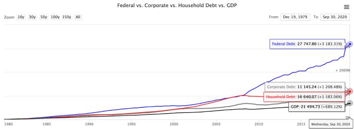 Chart 2: Debt vs. GDP¹⁰
