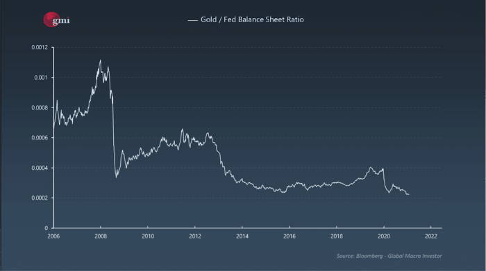Chart 5: Gold against the Federal Reserve Balance Sheet¹²