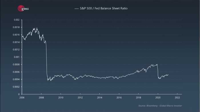 Chart 3: S&P 500 against the Federal Reserve Balance Sheet ¹²