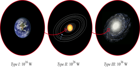 The kardashev scale three types of planetary energy