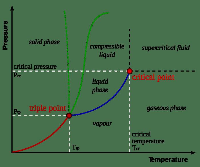 Triple point Wikipedia