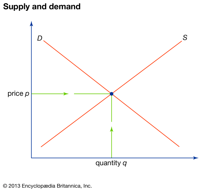 Supply and demand table
