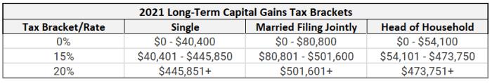 2021 long-term capital gains tax brackets