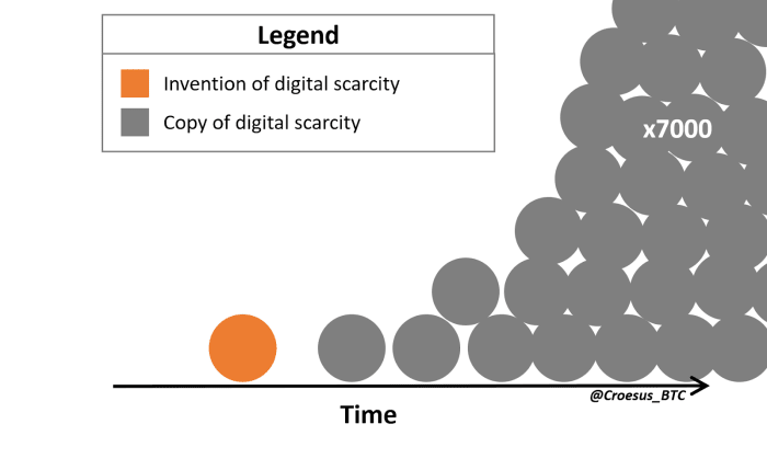 digital scarcity over time