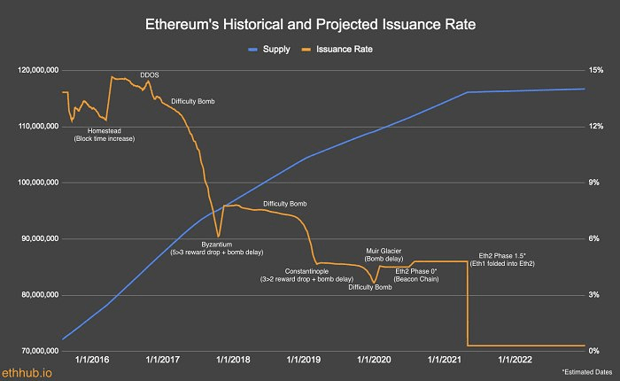 lynn alden ethereum historical projected issuance rate