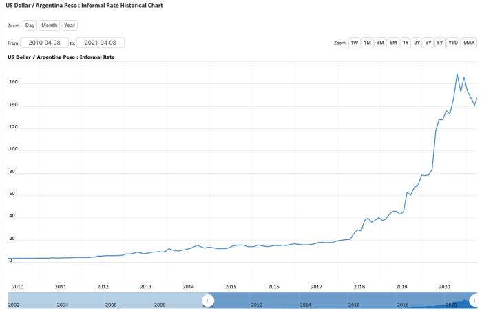 Dllar estadounidense peso argentino tipo de mercado negro dólar azul