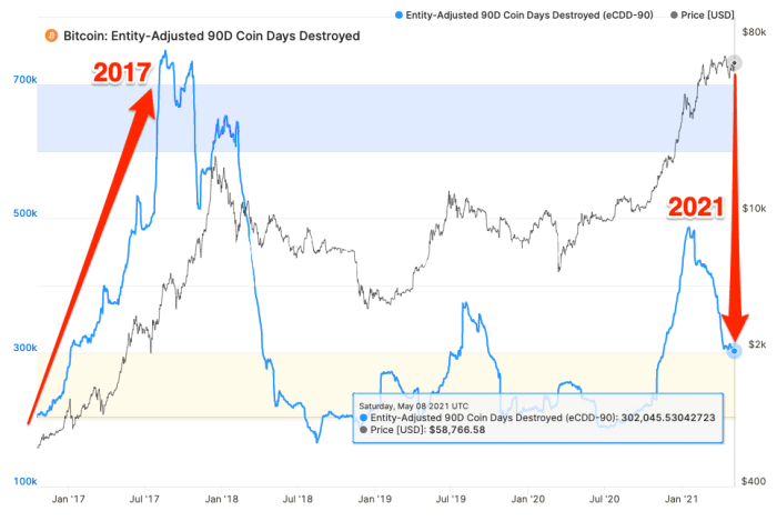bitcoin: entity-adjusted 90d coin days destroyed