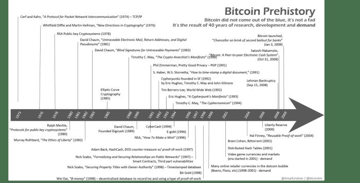 bitcoin prehistory chart over time