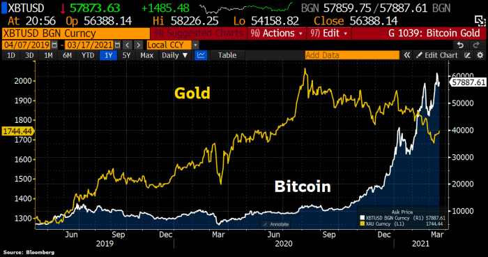 gold vs bitcoin chart xbt usd