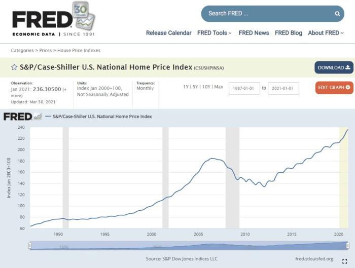 fred sandp case shiller us national home price index